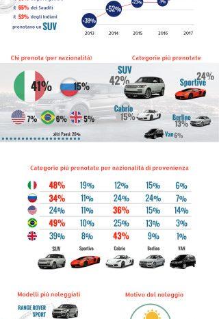 Balzo del noleggio delle auto di lusso, +32%. Turisti nel 70% dei casi (italiani nel 41%)