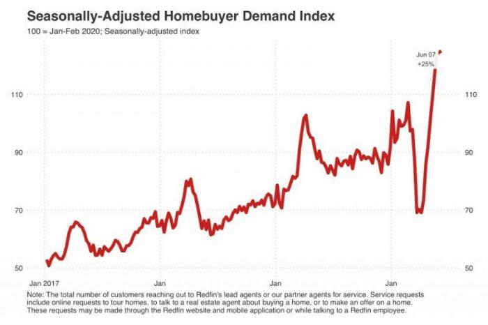L'estate calda del mercato residenziale USA
