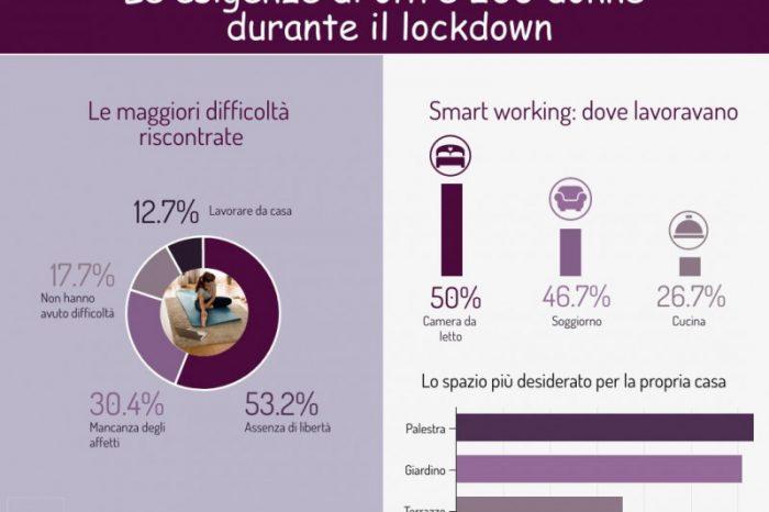 Donne e lockdown: il 53.2% ha sofferto l'assenza di libertà